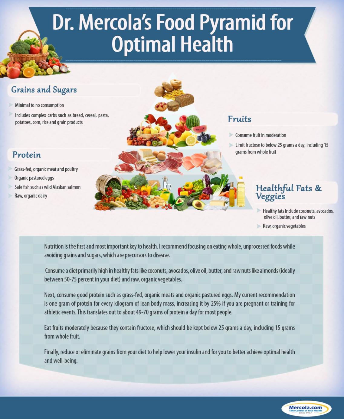 Mercola Food Pyramidcopy