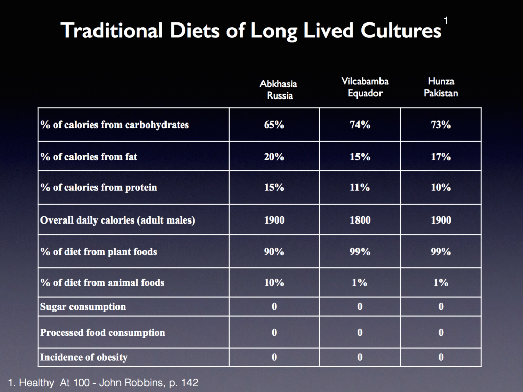 Traditional Diets of Long Lived Cultures