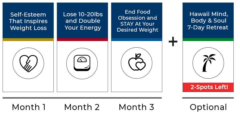 90 day weight loss program process